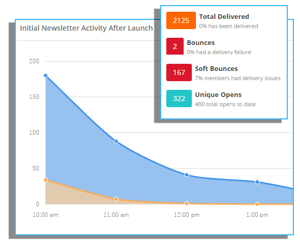 HomeActions Email Newsletter Activity Snapshot Report